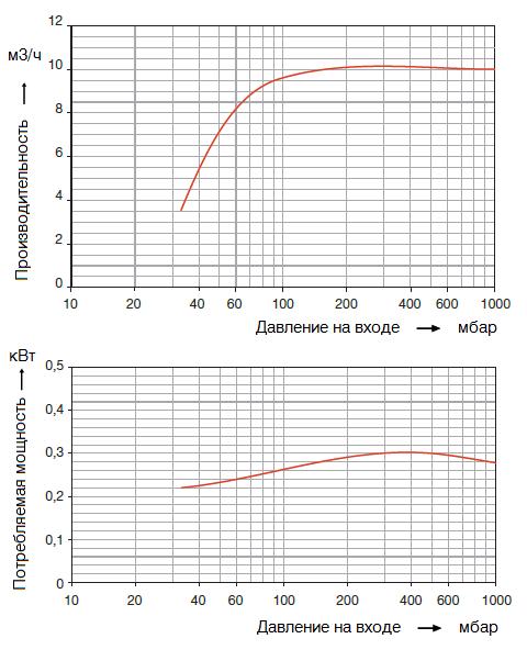 Графики рабочих характеристик Elmo Rietschle 2BV3 151_220