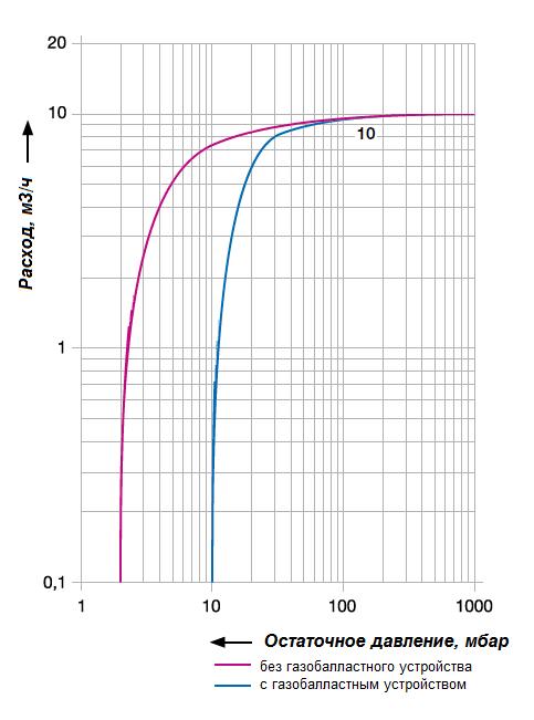 График рабочих характеристик Elmo Rietschle VGD10-0120