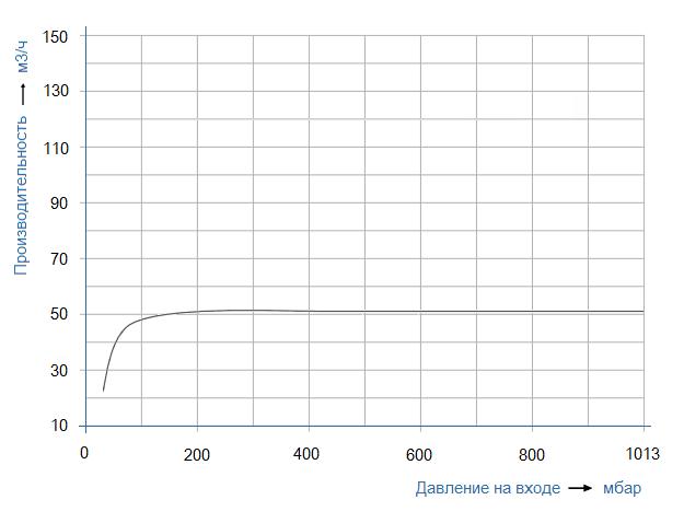График рабочих характеристик SL Vacuum SKA-2061