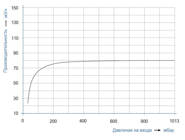График рабочих характеристик SL Vacuum SKA-2070