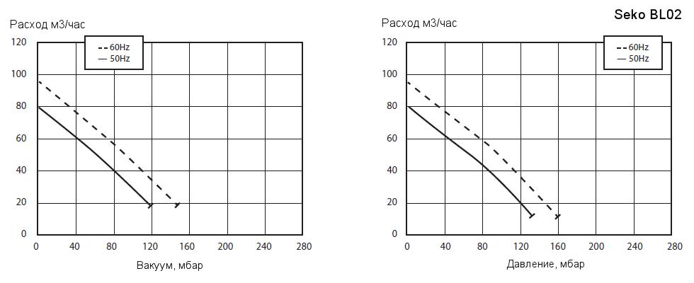 Рабочие характеристики воздуходувки Seko BL020001M04 в режиме компрессора и в режиме вакуумного насоса