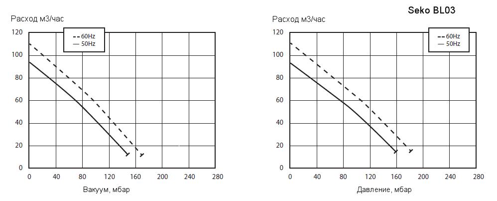 Рабочие характеристики воздуходувки Seko BL030001M05 в режиме компрессора и в режиме вакуумного насоса