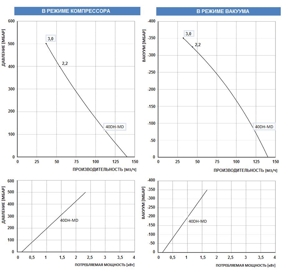 Рабочие характеристики воздуходувки FPZ 40DH-MD-MOR-3.00