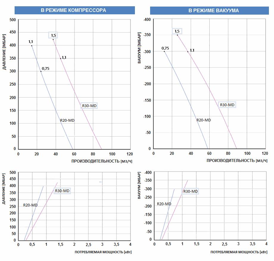 Рабочие характеристики воздуходувки FPZ R30-MD-MOR-1.50