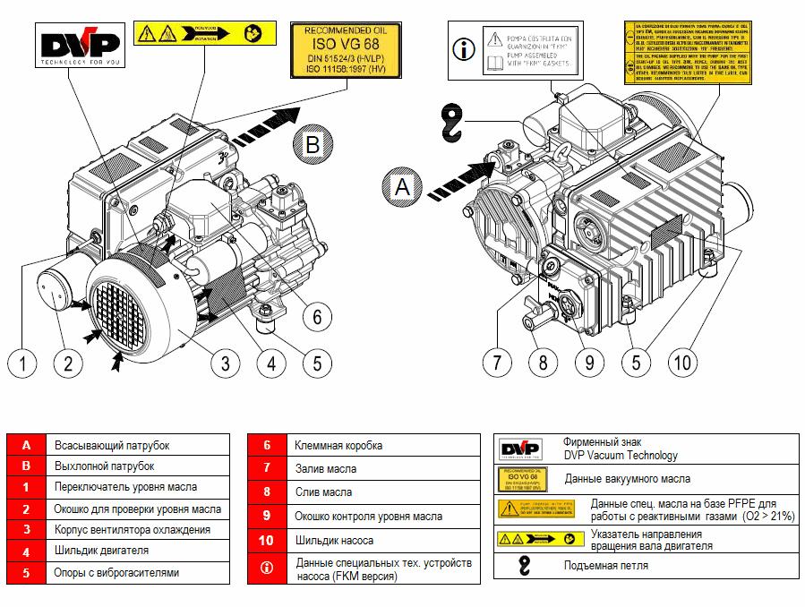 Конструкция насоса DVP LC.25_220 WR
