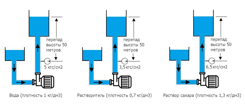 Зависимость давления в напорной линии от плотности жидкости