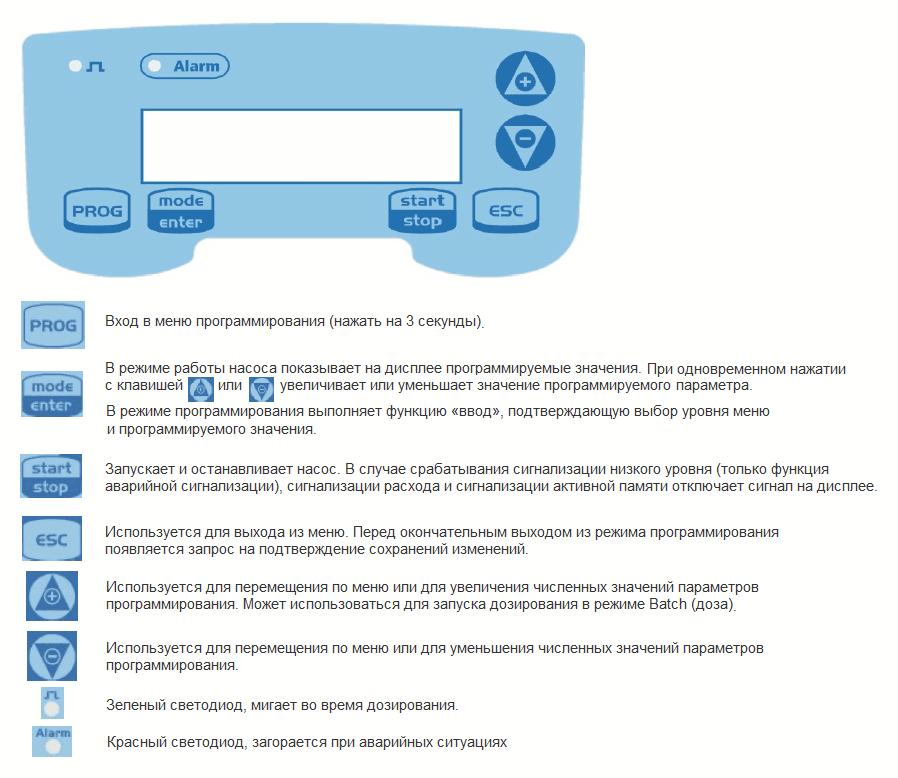 Панель управления насоса Seko Tekna Evo TPG