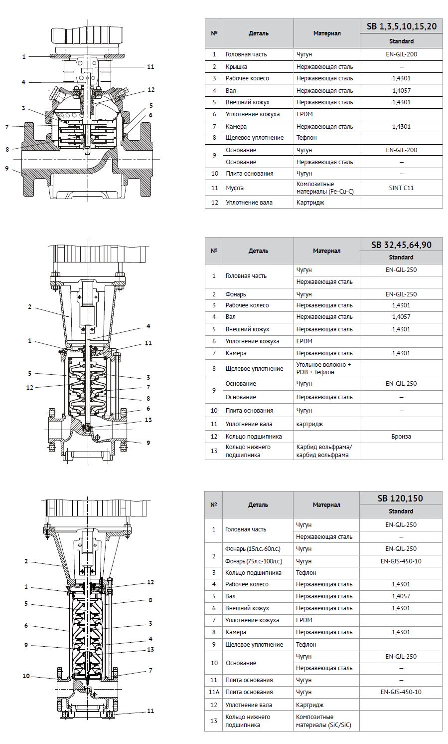 Материалы конструкции многоступенчатых вертикальных насосов Stairs SB